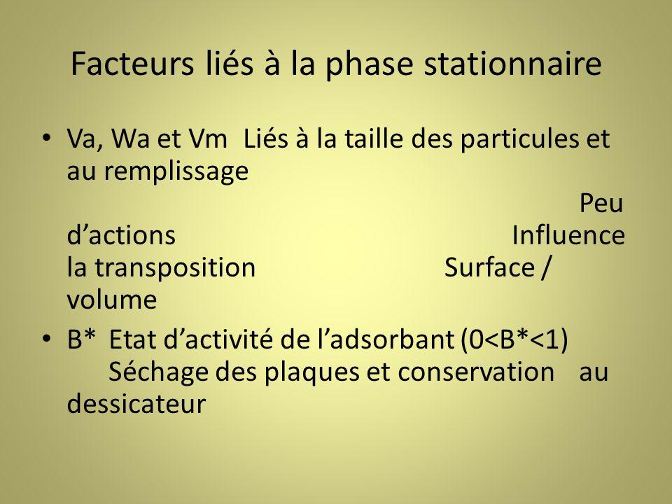 Facteurs liés à la phase stationnaire Va, Wa et VmLiés à la taille des particules et au remplissage Peu dactionsInfluence la transposition Surface / volume B*Etat dactivité de ladsorbant (0<B*<1) Séchage des plaques et conservation au dessicateur