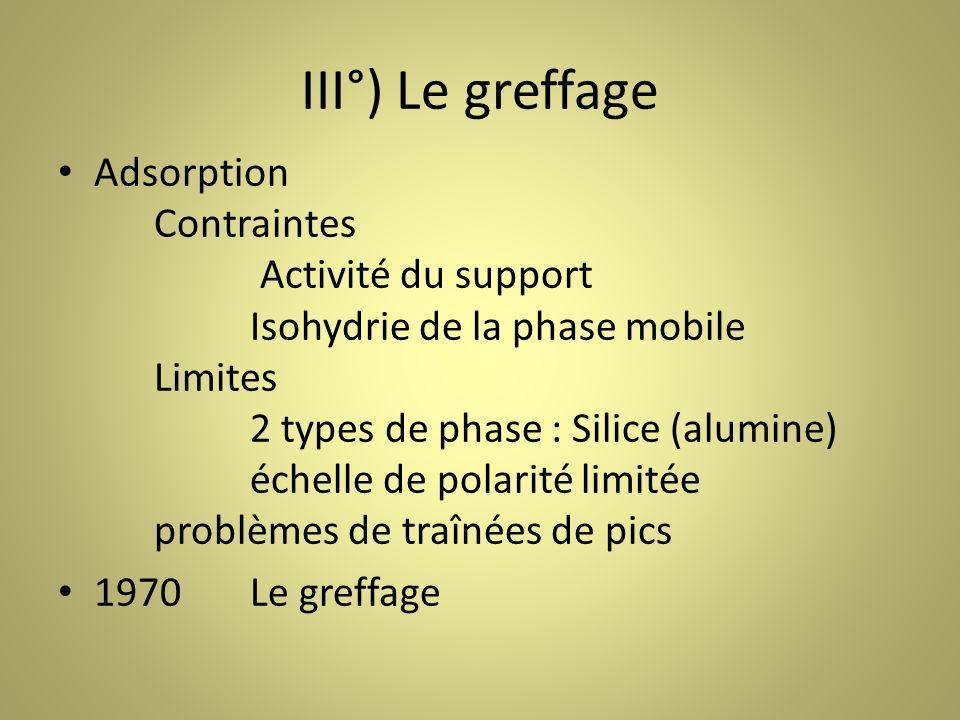 III°) Le greffage Adsorption Contraintes Activité du support Isohydrie de la phase mobile Limites 2 types de phase : Silice (alumine) échelle de polarité limitée problèmes de traînées de pics 1970Le greffage