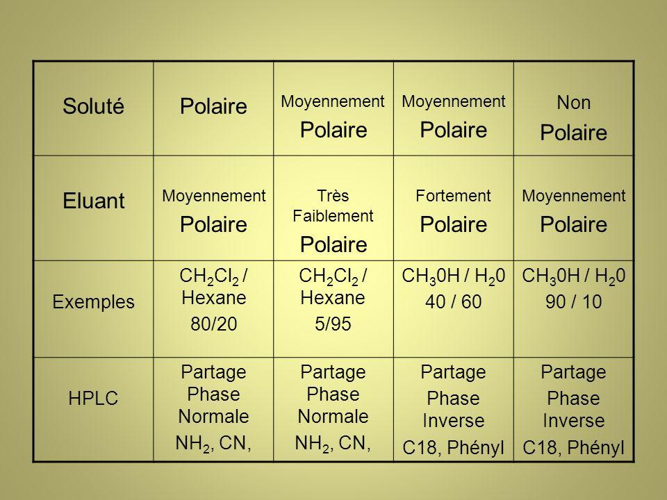 SolutéPolaire Moyennement Polaire Moyennement Polaire Non Polaire Eluant Moyennement Polaire Très Faiblement Polaire Fortement Polaire Moyennement Polaire Exemples CH 2 Cl 2 / Hexane 80/20 CH 2 Cl 2 / Hexane 5/95 CH 3 0H / H 2 0 40 / 60 CH 3 0H / H 2 0 90 / 10 HPLC Partage Phase Normale NH 2, CN, Partage Phase Normale NH 2, CN, Partage Phase Inverse C18, Phényl Partage Phase Inverse C18, Phényl