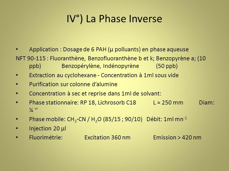 IV°) La Phase Inverse Application : Dosage de 6 PAH (µ polluants) en phase aqueuse NFT 90-115 : Fluoranthène, Benzofluoranthène b et k; Benzopyrène a; (10 ppb)Benzopérylène, Indénopyrène (50 ppb) Extraction au cyclohexane - Concentration à 1ml sous vide Purification sur colonne dalumine Concentration à sec et reprise dans 1ml de solvant: Phase stationnaire: RP 18, Lichrosorb C18L = 250 mmDiam: ¼ Phase mobile: CH 3 -CN / H 2 O (85/15 ; 90/10) Débit: 1ml mn -1 Injection 20 µl Fluorimétrie: Excitation 360 nmEmission > 420 nm