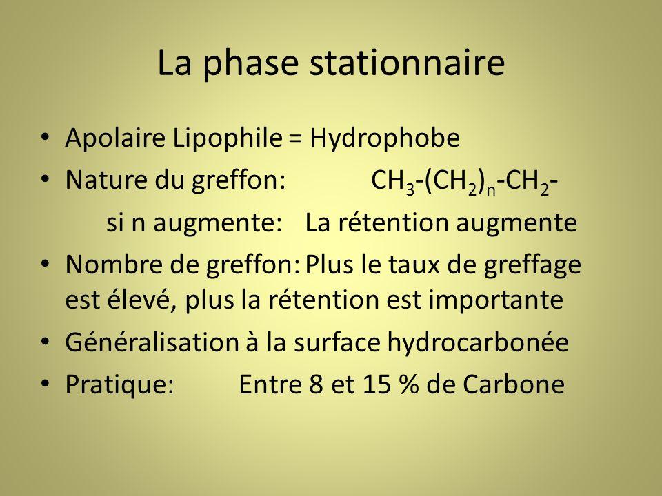 La phase stationnaire ApolaireLipophile = Hydrophobe Nature du greffon:CH 3 -(CH 2 ) n -CH 2 - si n augmente:La rétention augmente Nombre de greffon:Plus le taux de greffage est élevé, plus la rétention est importante Généralisation à la surface hydrocarbonée Pratique:Entre 8 et 15 % de Carbone