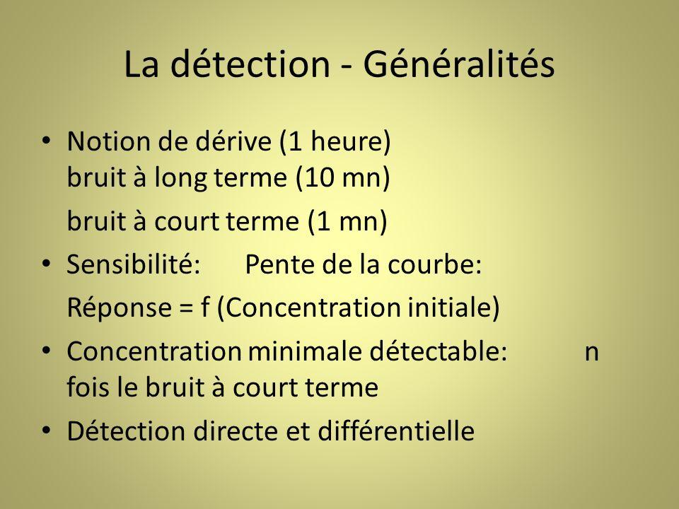La détection - Généralités Notion de dérive (1 heure) bruit à long terme (10 mn) bruit à court terme (1 mn) Sensibilité:Pente de la courbe: Réponse = f (Concentration initiale) Concentration minimale détectable:n fois le bruit à court terme Détection directe et différentielle
