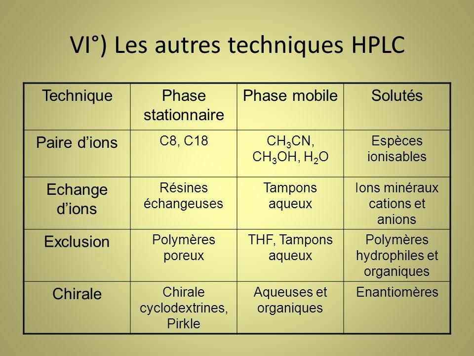 VI°) Les autres techniques HPLC TechniquePhase stationnaire Phase mobileSolutés Paire dions C8, C18CH 3 CN, CH 3 OH, H 2 O Espèces ionisables Echange dions Résines échangeuses Tampons aqueux Ions minéraux cations et anions Exclusion Polymères poreux THF, Tampons aqueux Polymères hydrophiles et organiques Chirale Chirale cyclodextrines, Pirkle Aqueuses et organiques Enantiomères