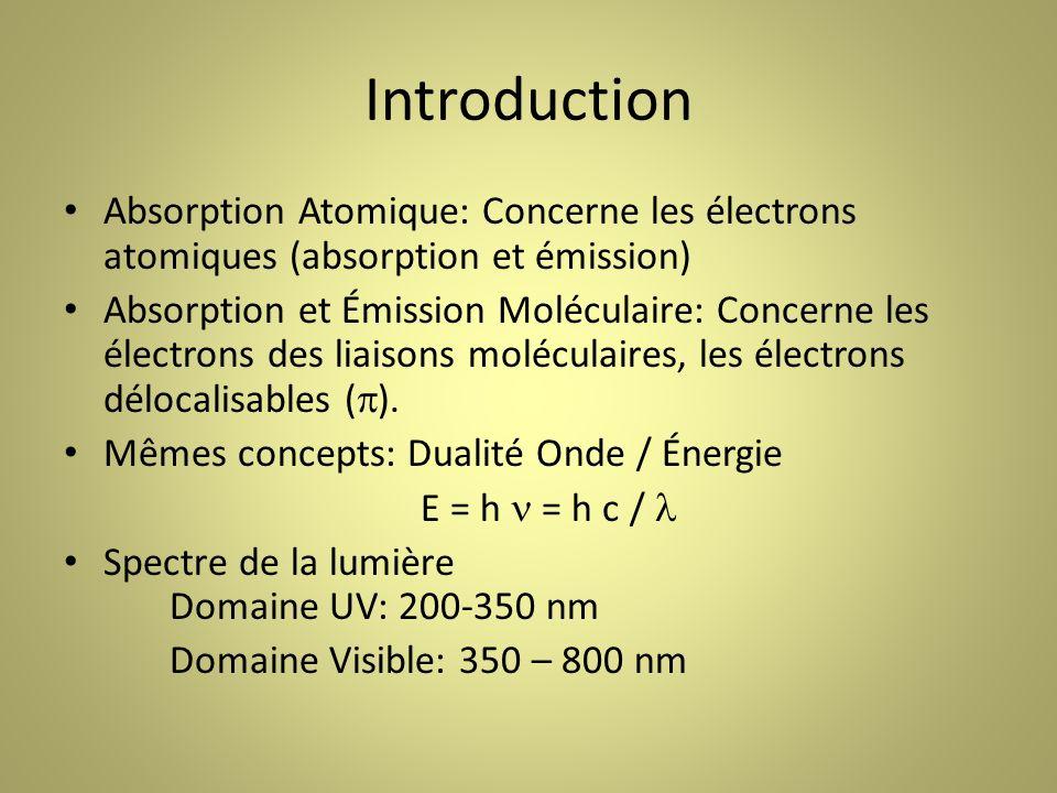 Introduction Absorption Atomique: Concerne les électrons atomiques (absorption et émission) Absorption et Émission Moléculaire: Concerne les électrons des liaisons moléculaires, les électrons délocalisables ( ).