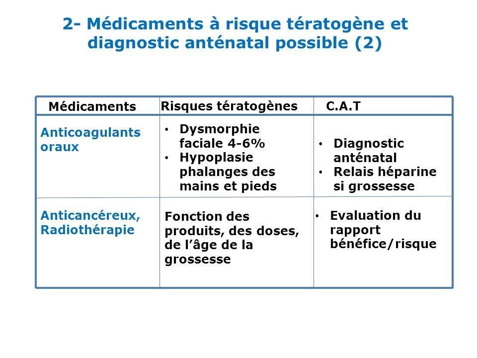 2- Médicaments à risque tératogène et diagnostic anténatal possible (2) Médicaments Risques tératogènesC.A.T Anticoagulants oraux Anticancéreux, Radio