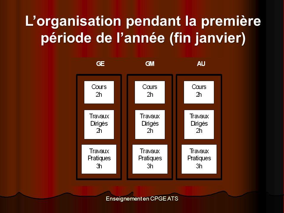 Enseignement en CPGE ATS Lorganisation pendant la première période de lannée (fin janvier)