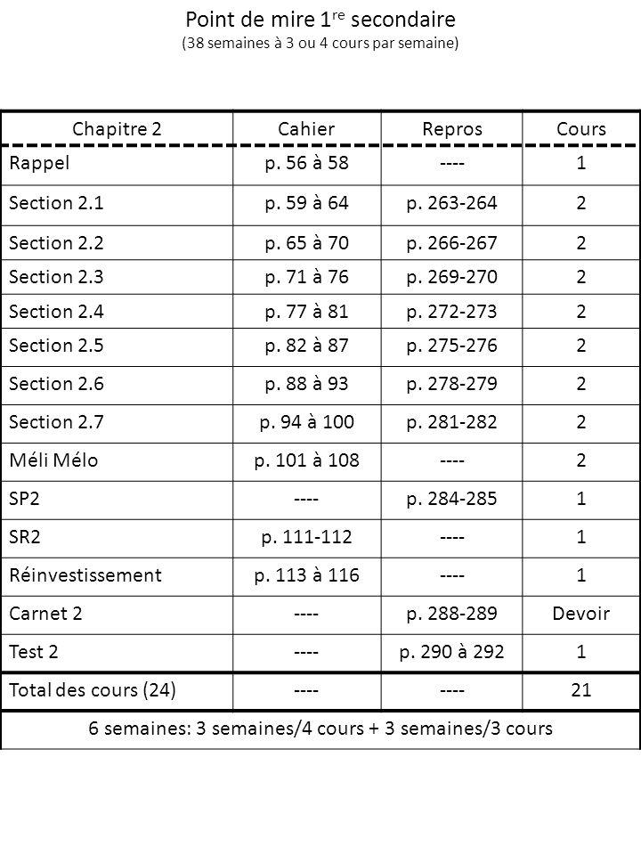 Point de mire 1 re secondaire (38 semaines à 3 ou 4 cours par semaine) Chapitre 2CahierReprosCours Rappelp. 56 à 58----1 Section 2.1p. 59 à 64p. 263-2