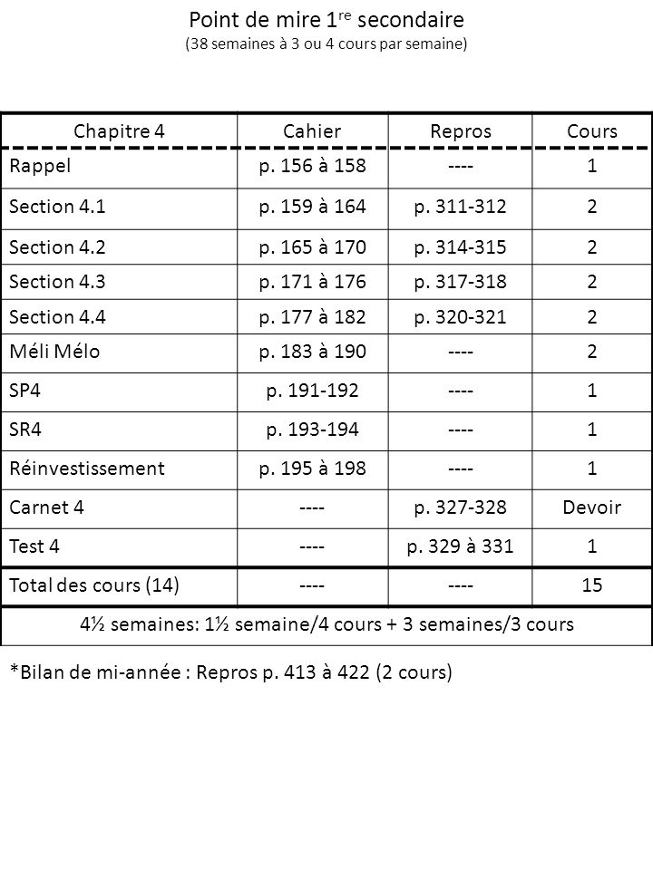 Point de mire 1 re secondaire (38 semaines à 3 ou 4 cours par semaine) Chapitre 4CahierReprosCours Rappelp. 156 à 158----1 Section 4.1p. 159 à 164p. 3