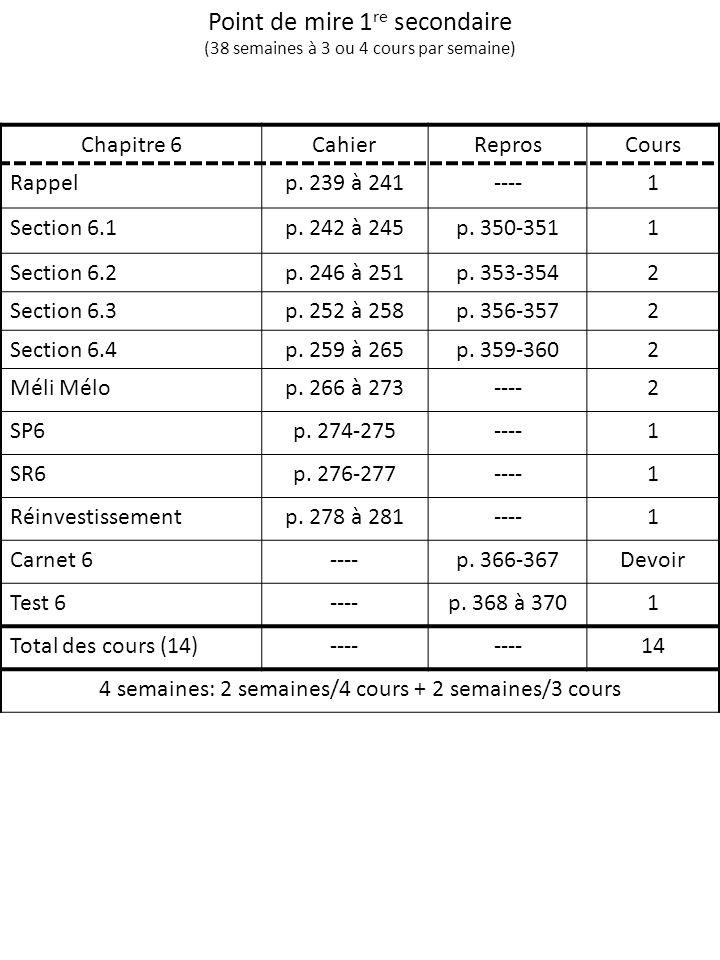 Point de mire 1 re secondaire (38 semaines à 3 ou 4 cours par semaine) Chapitre 6CahierReprosCours Rappelp. 239 à 241----1 Section 6.1p. 242 à 245p. 3
