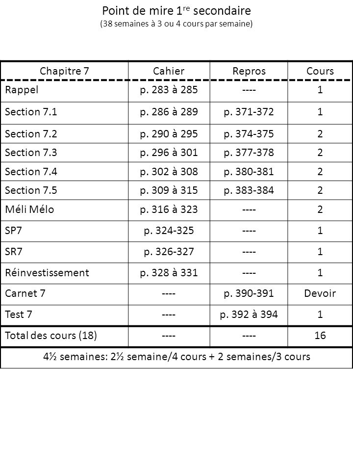 Point de mire 1 re secondaire (38 semaines à 3 ou 4 cours par semaine) Chapitre 7CahierReprosCours Rappelp. 283 à 285----1 Section 7.1p. 286 à 289p. 3