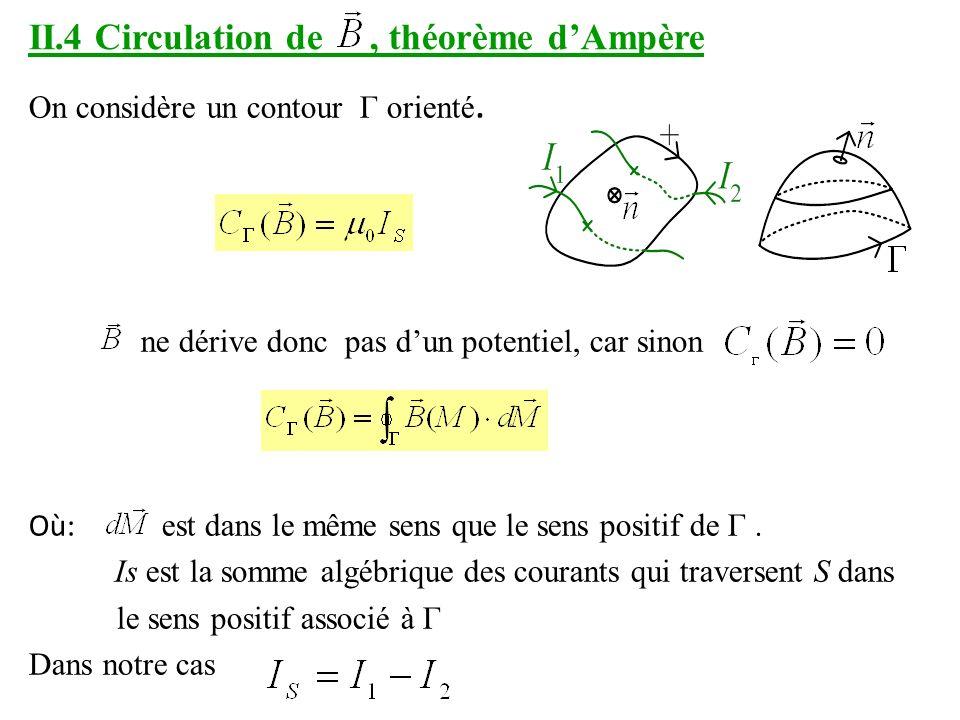 II.4 Circulation de, théorème dAmpère On considère un contour Γ orienté.