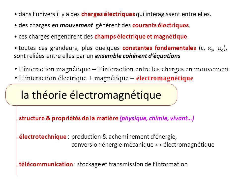 On montre que: Alors: (régime stationnaire) Le champ magnétique est définie en tout point de lespace par: