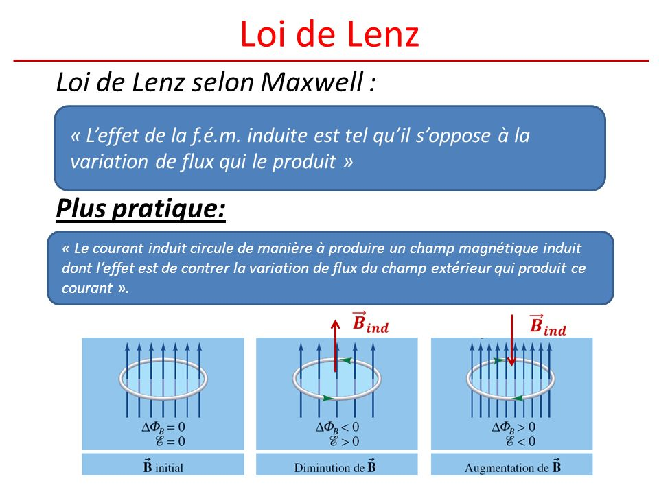 Loi de Lenz Loi de Lenz selon Maxwell : Plus pratique: « Leffet de la f.é.m.