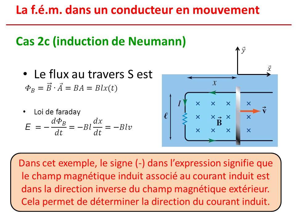 Dans cet exemple, le signe (-) dans lexpression signifie que le champ magnétique induit associé au courant induit est dans la direction inverse du champ magnétique extérieur.