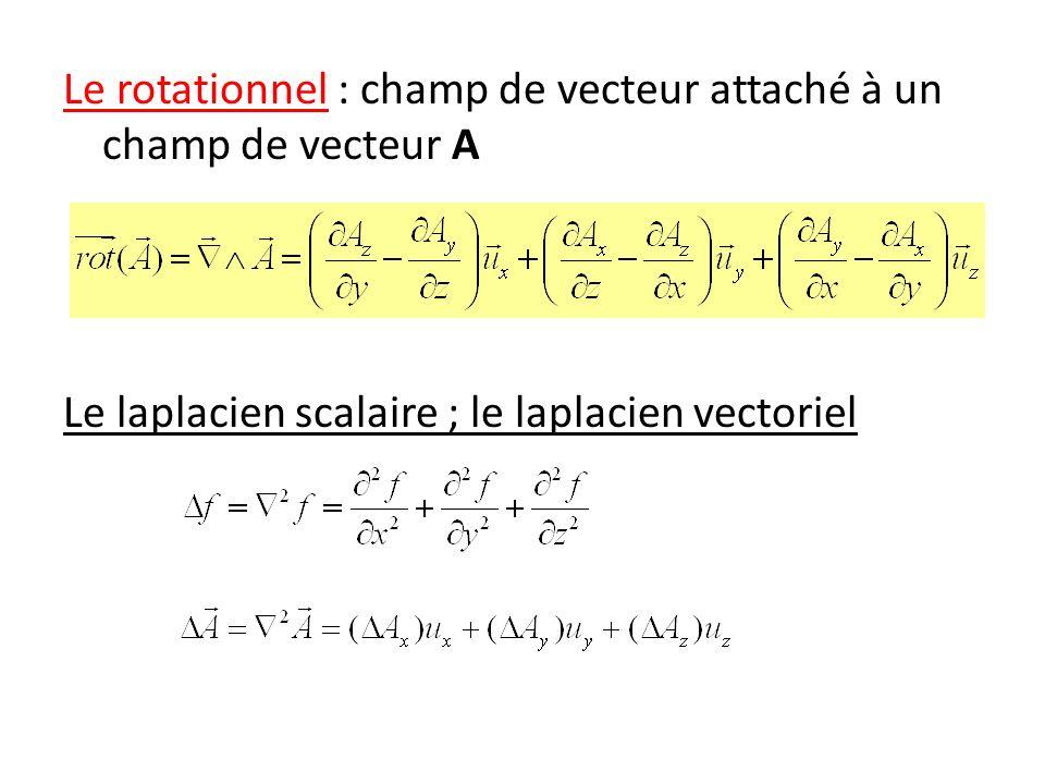 Enoncé du théorème dAmpère: Dans le vide, la circulation du champ magnétique le long dune courbe fermée Γ est égale au produit par 0 de la somme algébrique des intensités I des courants qui traversent la surface S définie par Γ.