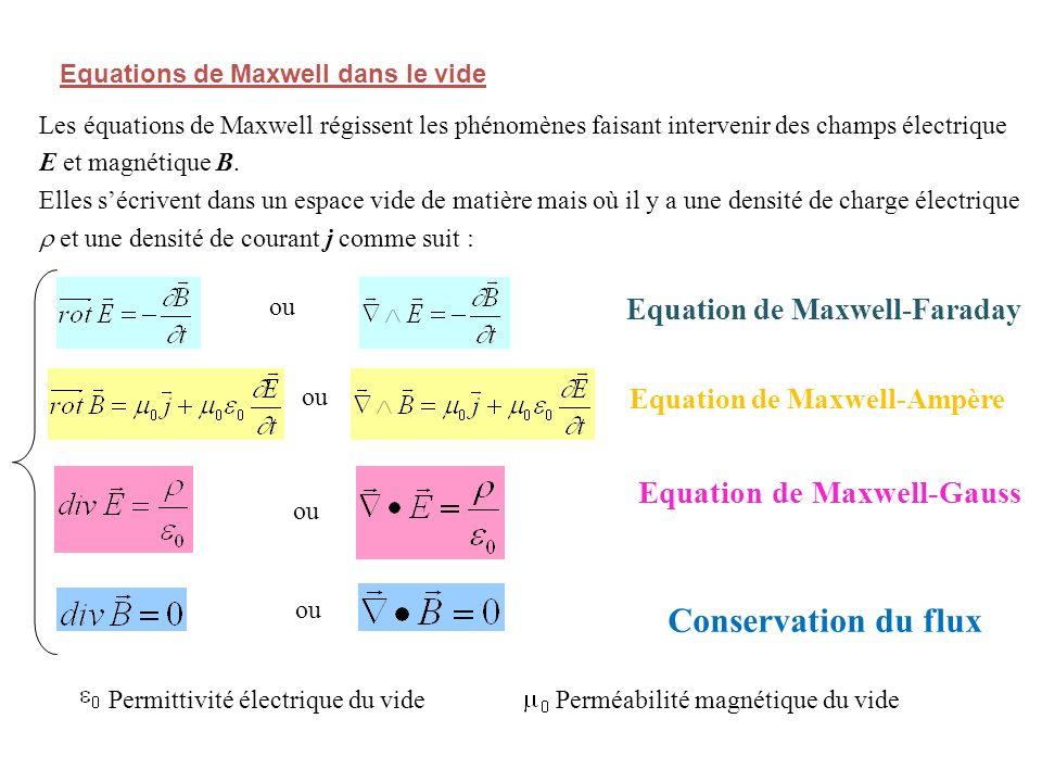 Equations de Maxwell dans le vide ou Les équations de Maxwell régissent les phénomènes faisant intervenir des champs électrique E et magnétique B.
