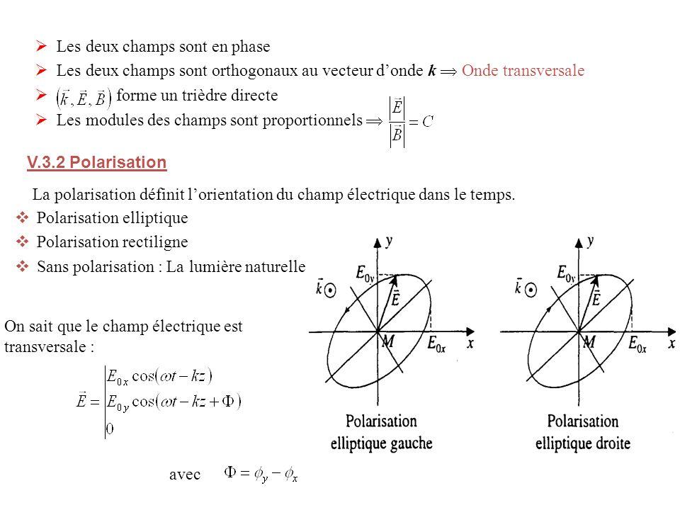 Les deux champs sont en phase Les deux champs sont orthogonaux au vecteur donde k Onde transversale forme un trièdre directe Les modules des champs sont proportionnels V.3.2 Polarisation La polarisation définit lorientation du champ électrique dans le temps.