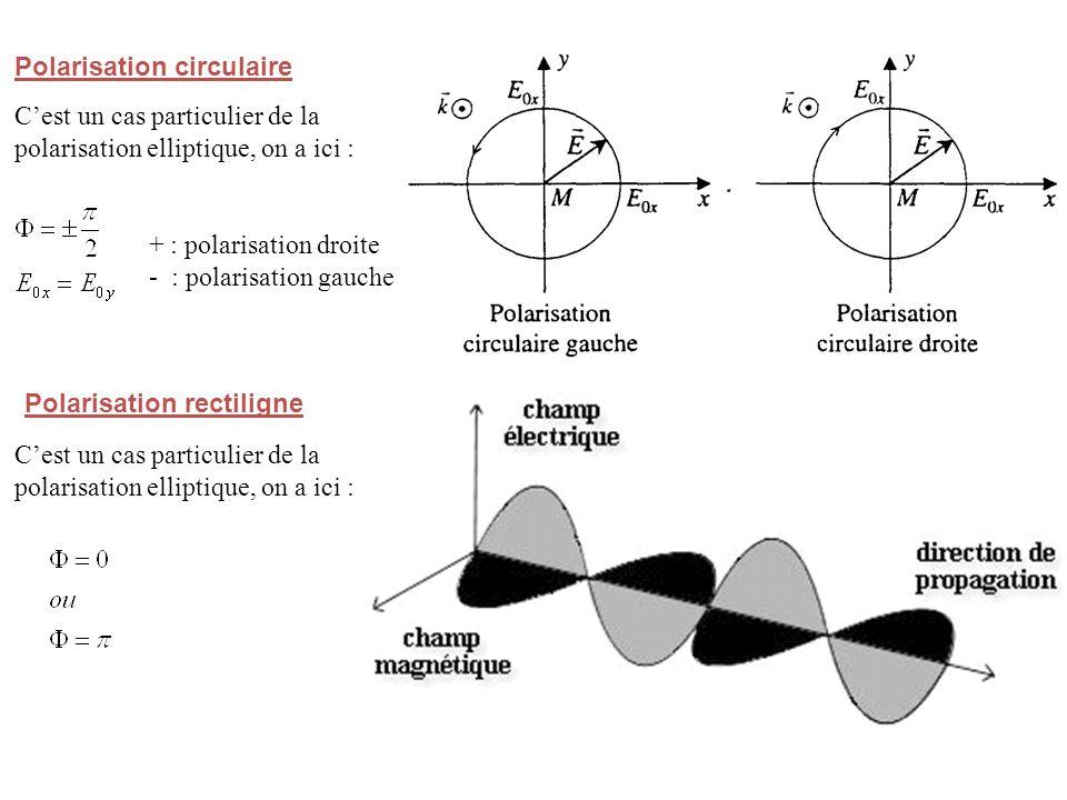 Polarisation rectiligne Cest un cas particulier de la polarisation elliptique, on a ici : Polarisation circulaire Cest un cas particulier de la polarisation elliptique, on a ici : + : polarisation droite - : polarisation gauche