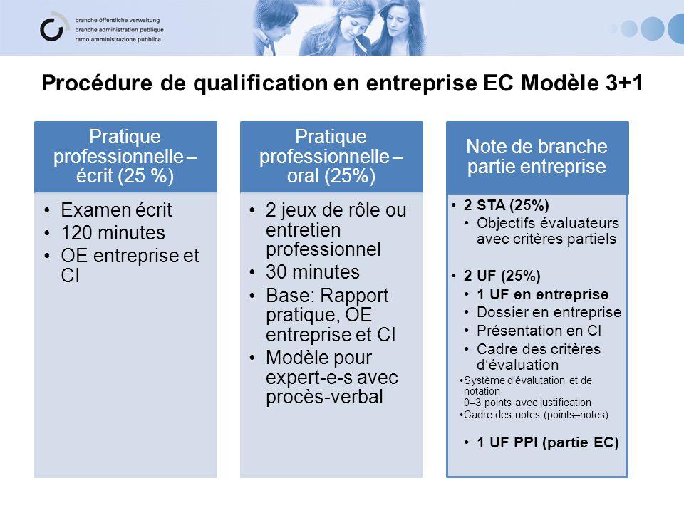 Procédure de qualification en entreprise EC Modèle 3+1 Pratique professionnelle – écrit (25 %) Examen écrit 120 minutes OE entreprise et CI Pratique p