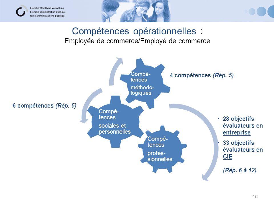 Compétences opérationnelles : Employée de commerce/Employé de commerce Compé- tences profes- sionnelles Compé- tences sociales et personnelles Compé- tences méthodo- logiques 16 28 objectifs évaluateurs en entreprise 33 objectifs évaluateurs en CIE (Rép.