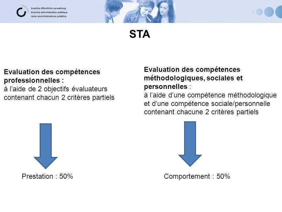 STA Evaluation des compétences professionnelles : à laide de 2 objectifs évaluateurs contenant chacun 2 critères partiels Evaluation des compétences méthodologiques, sociales et personnelles : à laide dune compétence méthodologique et dune compétence sociale/personnelle contenant chacune 2 critères partiels Prestation : 50%Comportement : 50%
