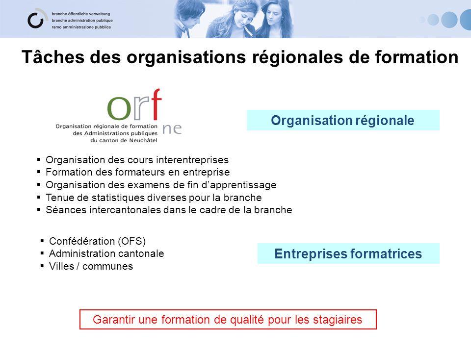 Tâches des organisations régionales de formation Organisation des cours interentreprises Formation des formateurs en entreprise Organisation des exame