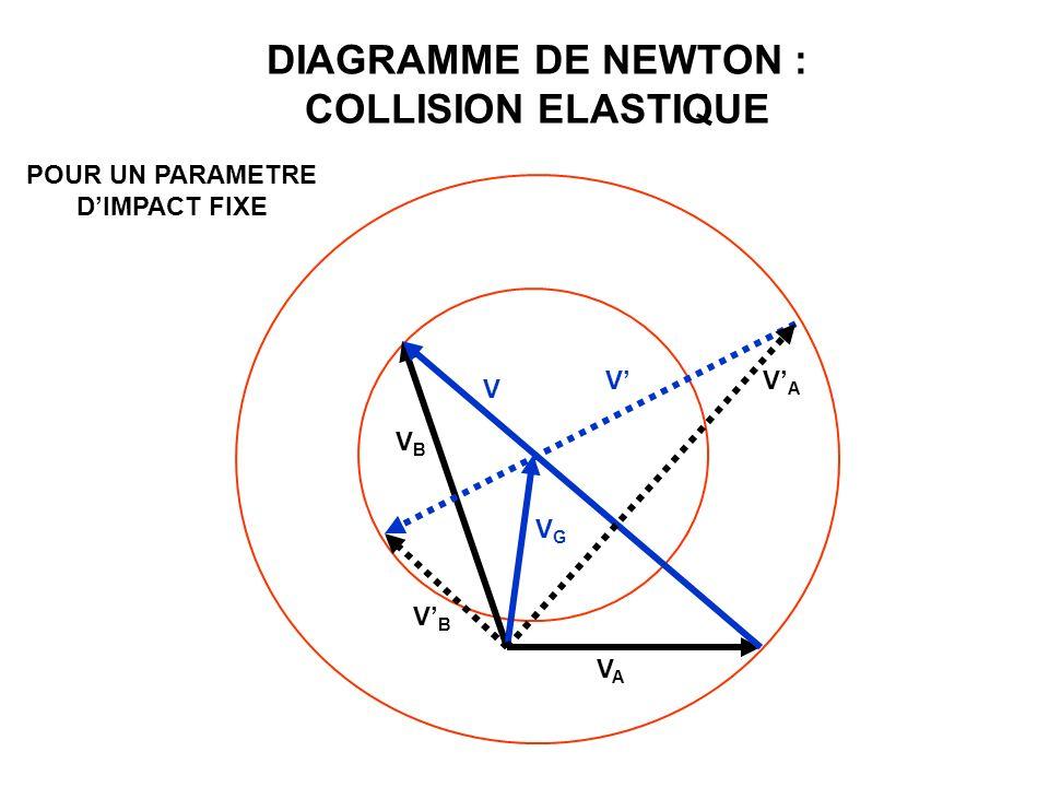 DIAGRAMME DE NEWTON : COLLISION ELASTIQUE VAVA VBVB VGVG V VVAVA VBVB POUR UN PARAMETRE DIMPACT FIXE
