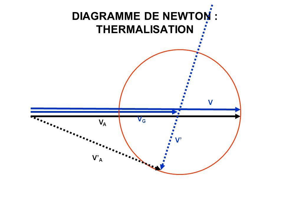 DIAGRAMME DE NEWTON : THERMALISATION VAVA VGVG V V VAVA