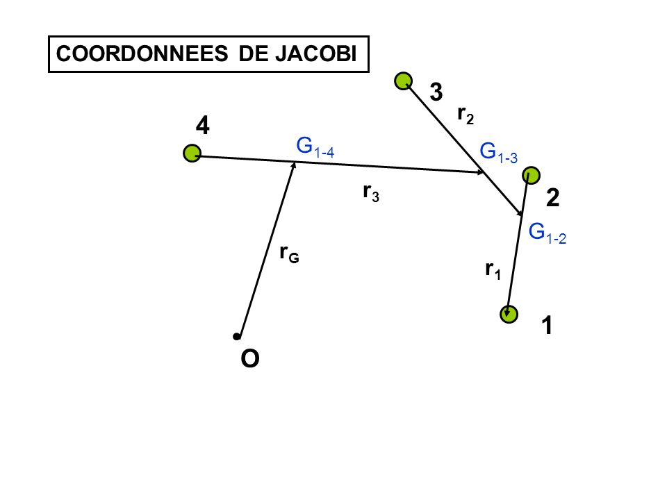 O 1 2 3 4 r1r1 G 1-2 r2r2 G 1-3 r3r3 G 1-4 rGrG COORDONNEES DE JACOBI