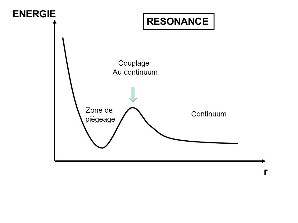 ENERGIE r RESONANCE Zone de piégeage Couplage Au continuum Continuum