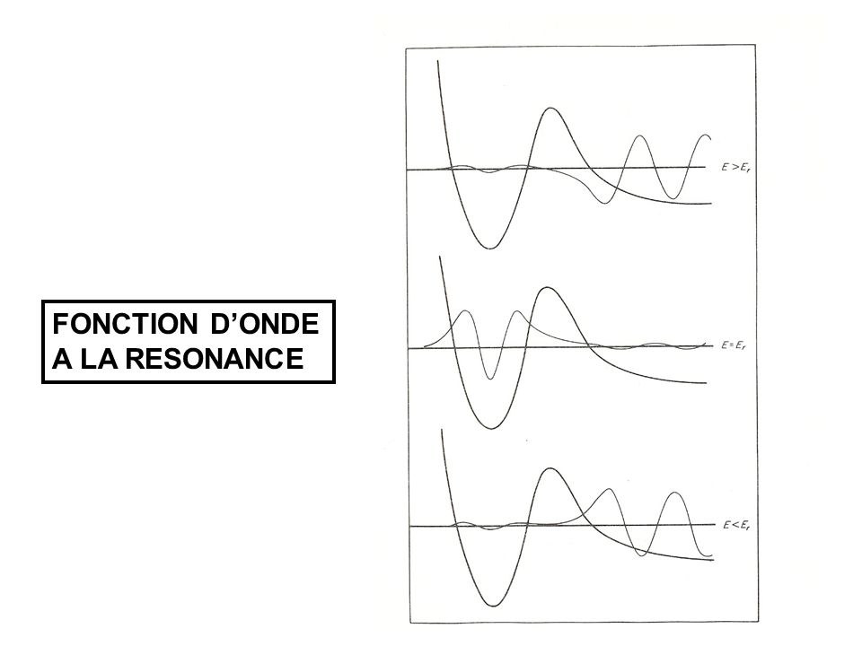 FONCTION DONDE A LA RESONANCE