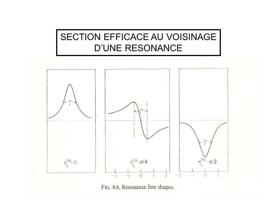 SECTION EFFICACE AU VOISINAGE DUNE RESONANCE