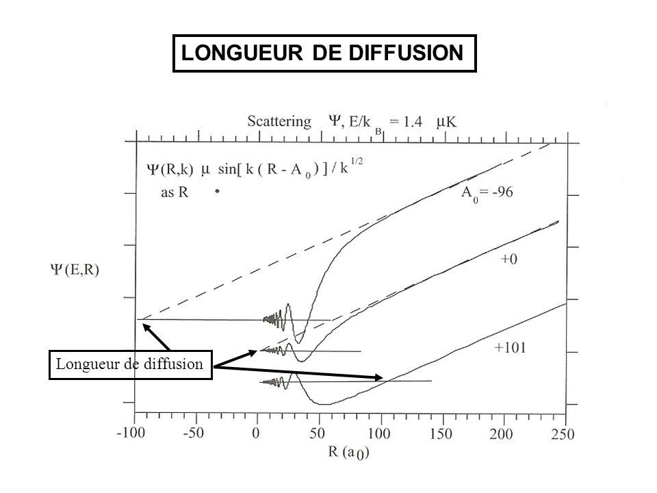 LONGUEUR DE DIFFUSION Longueur de diffusion
