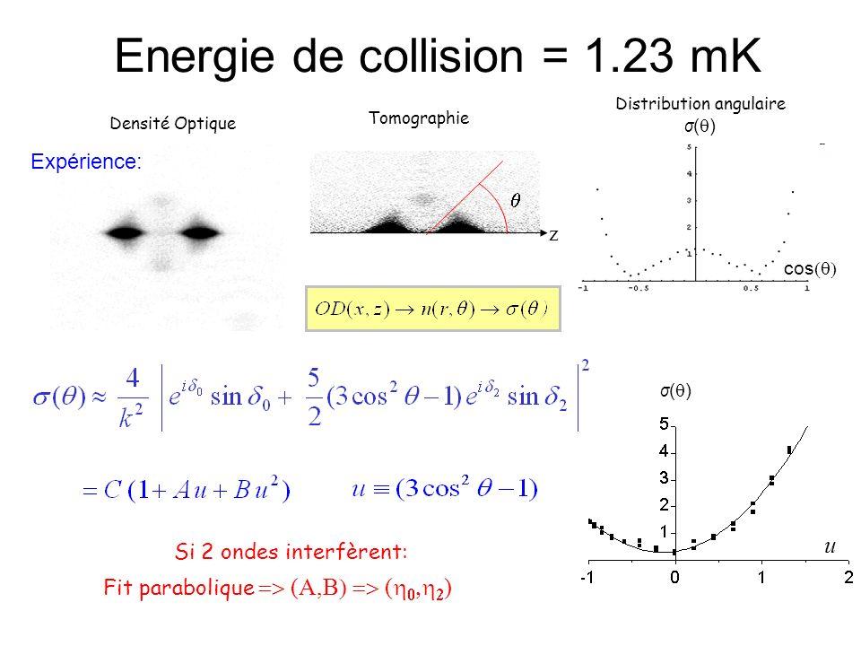 Densité Optique cos z Energie de collision = 1.23 mK Distribution angulaire σ ( ) Tomographie σ ( ) u Fit parabolique (A,B ( ) Si 2 ondes interfèrent:
