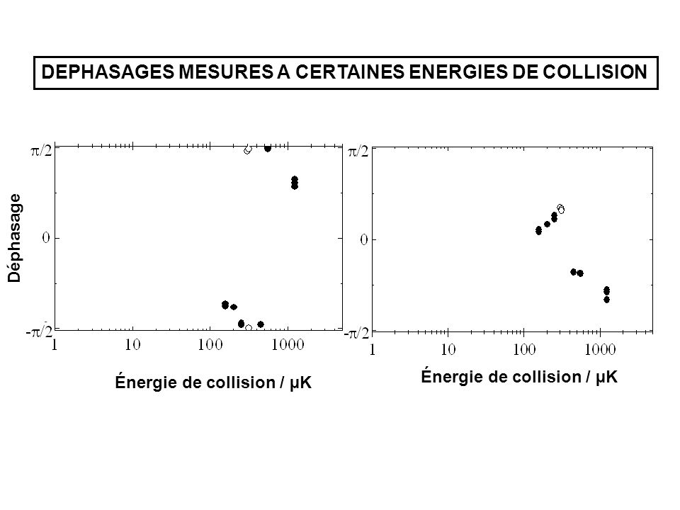 DEPHASAGES MESURES A CERTAINES ENERGIES DE COLLISION Énergie de collision / µK Déphasage