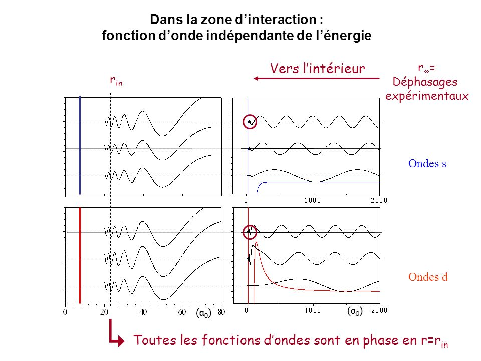 (a 0 ) r in Toutes les fonctions dondes sont en phase en r=r in Ondes s Ondes d Vers lintérieur r = Déphasages expérimentaux Dans la zone dinteraction