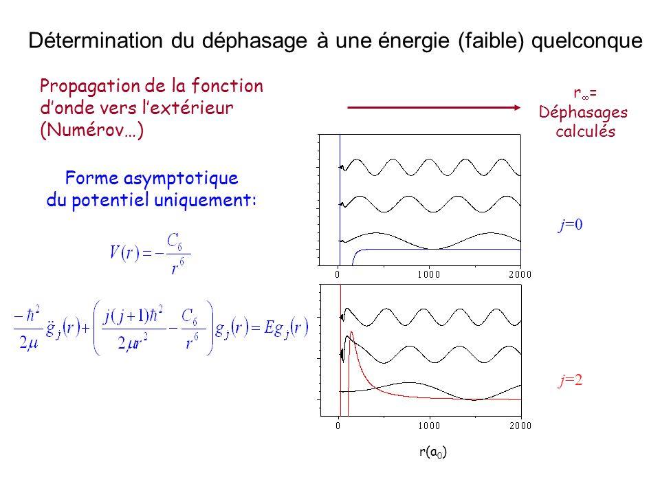 Propagation de la fonction donde vers lextérieur (Numérov…) r = Déphasages calculés j=0 j=2 r(a 0 ) Forme asymptotique du potentiel uniquement: Déterm