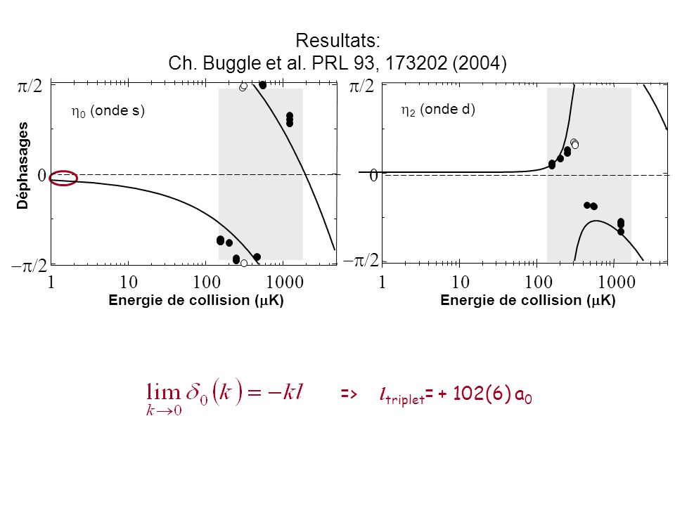 Resultats: Ch. Buggle et al. PRL 93, 173202 (2004) 0 (onde s) Energie de collision ( K) 2 (onde d) Energie de collision ( K) => l triplet = + 102(6) a