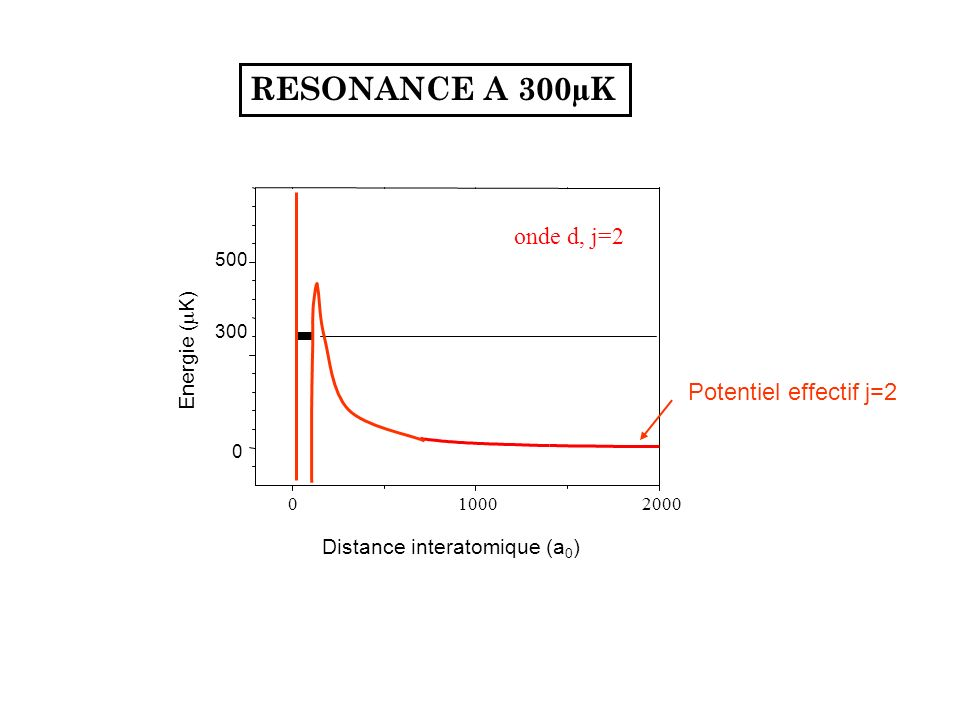 Distance interatomique (a 0 ) 0 300 500 Energie ( K) onde d, j=2 010002000 RESONANCE A 300µK Potentiel effectif j=2