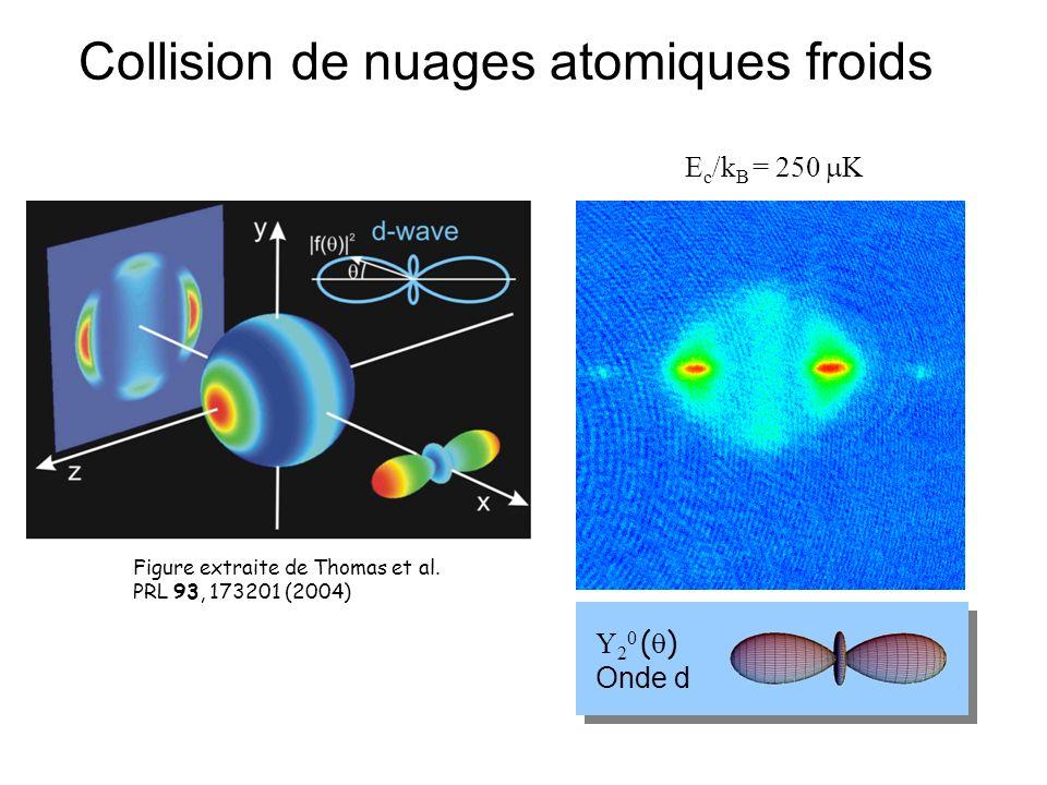 Figure extraite de Thomas et al. PRL 93, 173201 (2004) Collision de nuages atomiques froids Y 2 0 ( ) Onde d E c /k B = 250 K