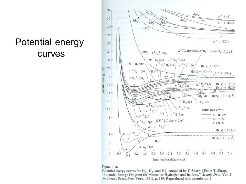 0 275 500 δ δ SOLUTION DE LEQUATION RADIALE l=0l=2 onde sonde d Energie ( K) Distance interatomique (a 0 )