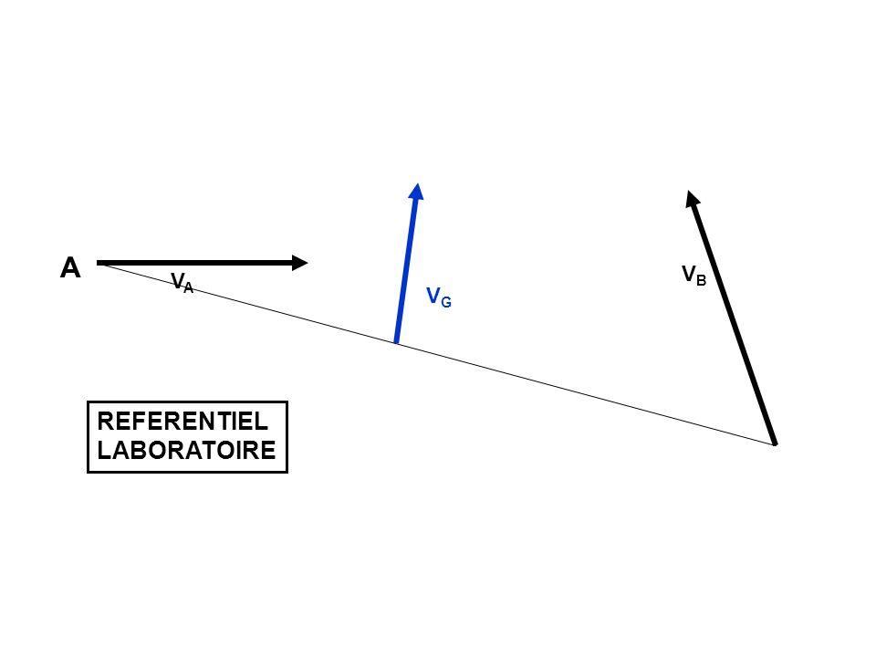 Paramètre dimpact : b A B REFERENTIEL CENTRE DE MASSE r Y X