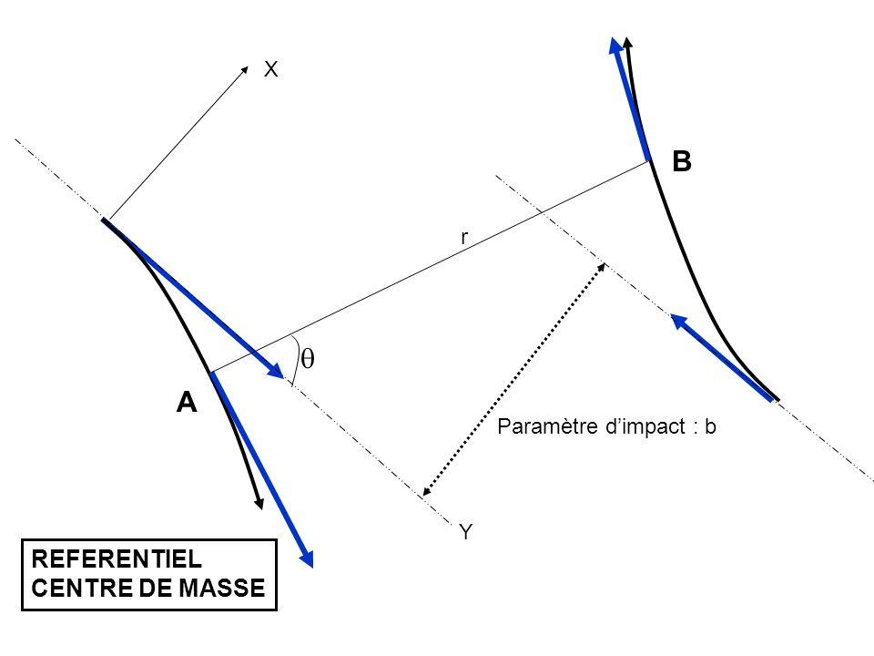 (a 0 ) r in Toutes les fonctions dondes sont en phase en r=r in Ondes s Ondes d Vers lintérieur r = Déphasages expérimentaux Dans la zone dinteraction : fonction donde indépendante de lénergie