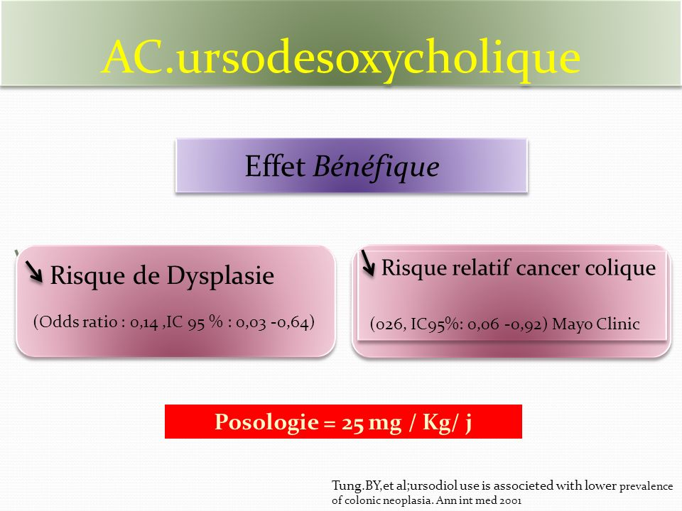 AC.ursodesoxycholique Rrrrrrrr Risque relatif cancer colique (026, IC95%: 0,06 -0,92) Mayo Clinic Risque relatif cancer colique (026, IC95%: 0,06 -0,9
