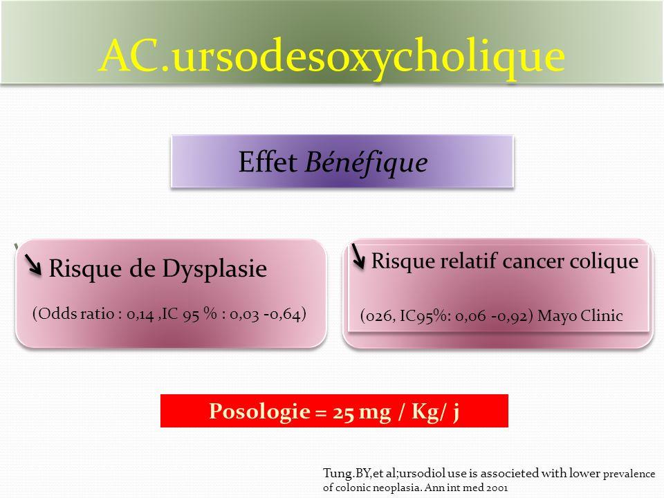 AC.ursodesoxycholique Rrrrrrrr Risque relatif cancer colique (026, IC95%: 0,06 -0,92) Mayo Clinic Risque relatif cancer colique (026, IC95%: 0,06 -0,92) Mayo Clinic Posologie = 25 mg / Kg/ j Effet Bénéfique Risque de Dysplasie (Odds ratio : 0,14,IC 95 % : 0,03 -0,64) Tung.BY,et al;ursodiol use is associeted with lower prevalence of colonic neoplasia.