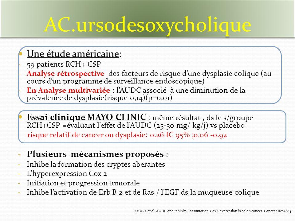 Une étude américaine: - 59 patients RCH+ CSP - Analyse rétrospective des facteurs de risque dune dysplasie colique (au cours dun programme de surveillance endoscopique) - En Analyse multivariée : lAUDC associé à une diminution de la prévalence de dysplasie(risque 0,14)(p=0,01) Essai clinique MAYO CLINIC : même résultat, ds le s/groupe RCH+CSP =évaluant leffet de lAUDC (25-30 mg/ kg/j) vs placebo risque relatif de cancer ou dysplasie: 0.26 IC 95% ;0.06 -0.92 - Plusieurs mécanismes proposés : - Inhibe la formation des cryptes aberantes - Lhyperexpression Cox 2 - Initiation et progression tumorale - Inhibe lactivation de Erb B 2 et de Ras / lEGF ds la muqueuse colique AC.ursodesoxycholique KHARE et al.