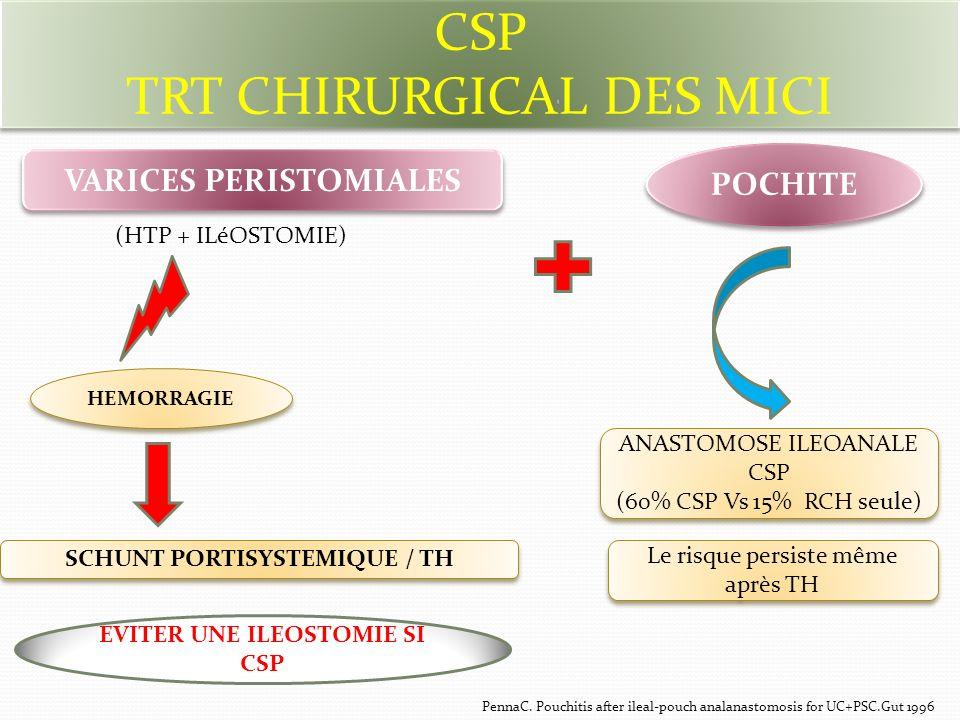 CSP TRT CHIRURGICAL DES MICI EVITER UNE ILEOSTOMIE SI CSP POCHITE VARICES PERISTOMIALES HEMORRAGIE SCHUNT PORTISYSTEMIQUE / TH ANASTOMOSE ILEOANALE CSP (60% CSP Vs 15% RCH seule) ANASTOMOSE ILEOANALE CSP (60% CSP Vs 15% RCH seule) PennaC.