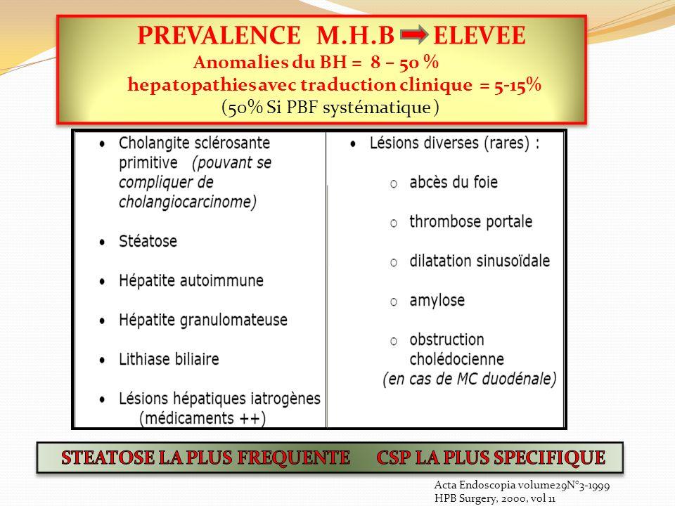 PREVALENCE M.H.B ELEVEE Anomalies du BH = 8 – 50 % hepatopathies avec traduction clinique = 5-15% (50% Si PBF systématique ) PREVALENCE M.H.B ELEVEE Anomalies du BH = 8 – 50 % hepatopathies avec traduction clinique = 5-15% (50% Si PBF systématique ) Acta Endoscopia volume29N°3-1999 HPB Surgery, 2000, vol 11