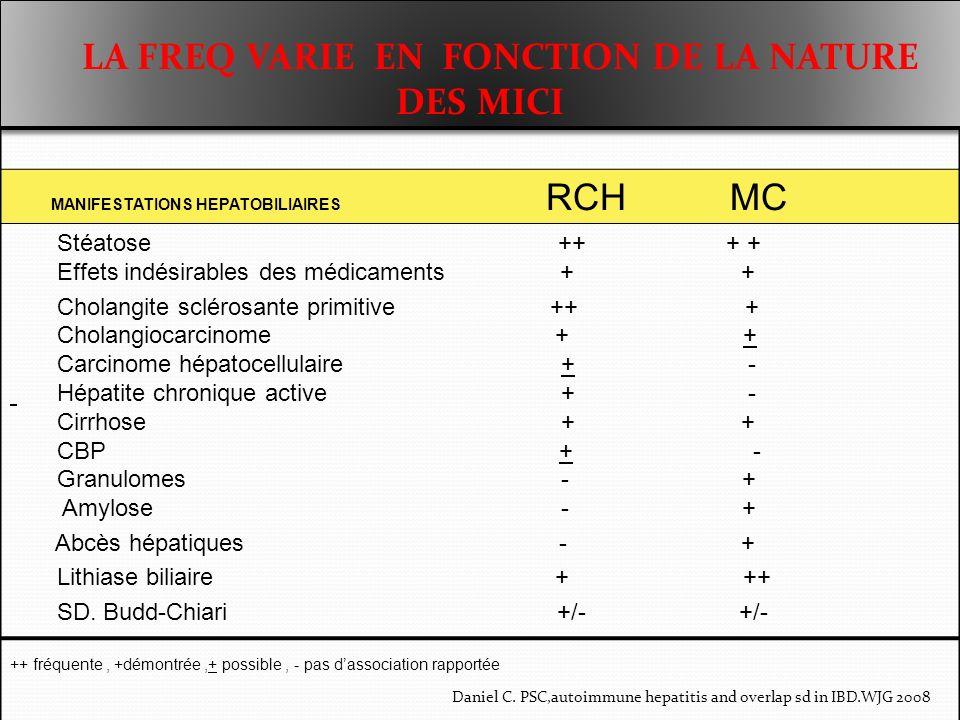 péricholangite 2/3 MICI ( si PBF réalisée systématiquement) Pathogénie inconnue, hypothèse : rôle toxique des sub (ac.