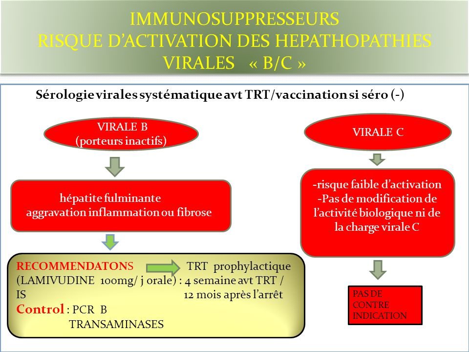 IMMUNOSUPPRESSEURS RISQUE DACTIVATION DES HEPATHOPATHIES VIRALES « B/C » Sérologie virales systématique avt TRT/vaccination si séro (-) - VIRALE B (po